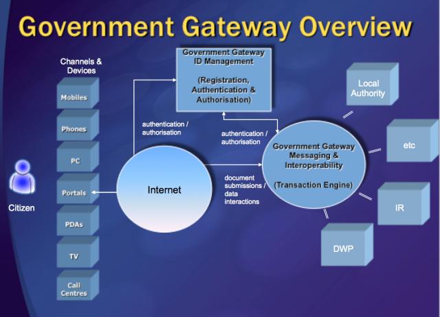 Government Gateway