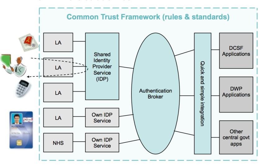trust framework