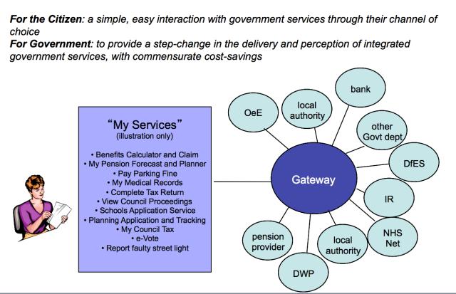 online service vision 2003