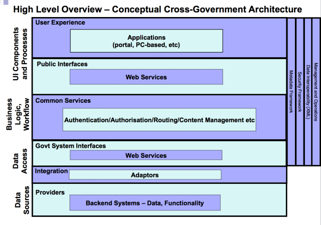 conceptual x-government view