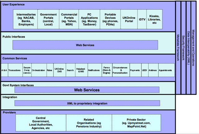 x-govt conceptual more detailed
