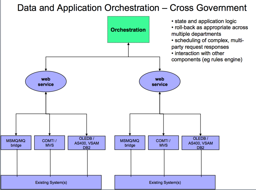 x-govt orchestration