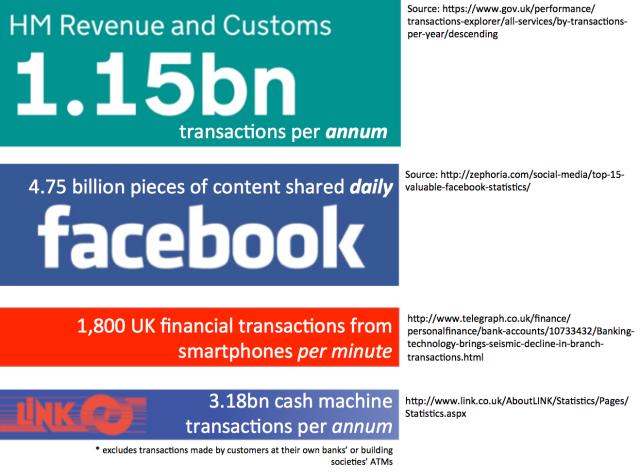 transaction stats