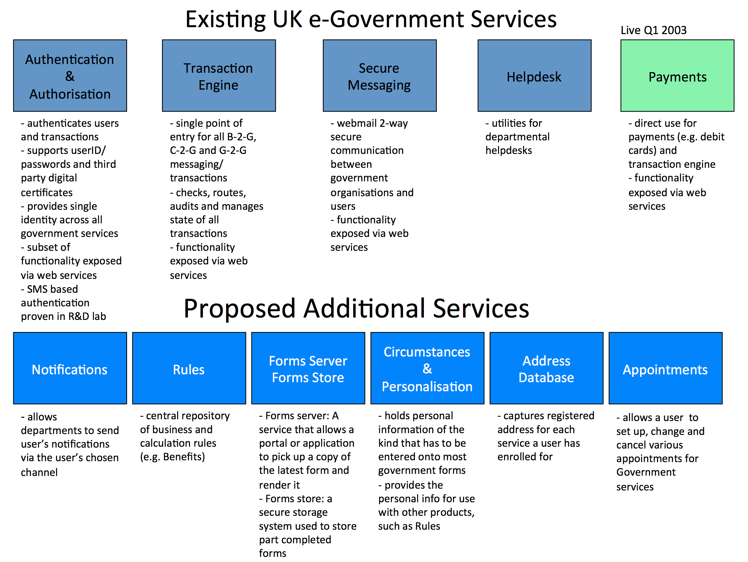 A (brief) history of UK Government moves towards a platform-based ...