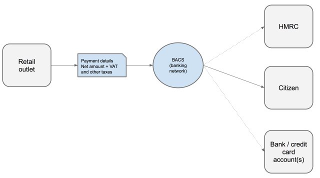 new payments infrastructure