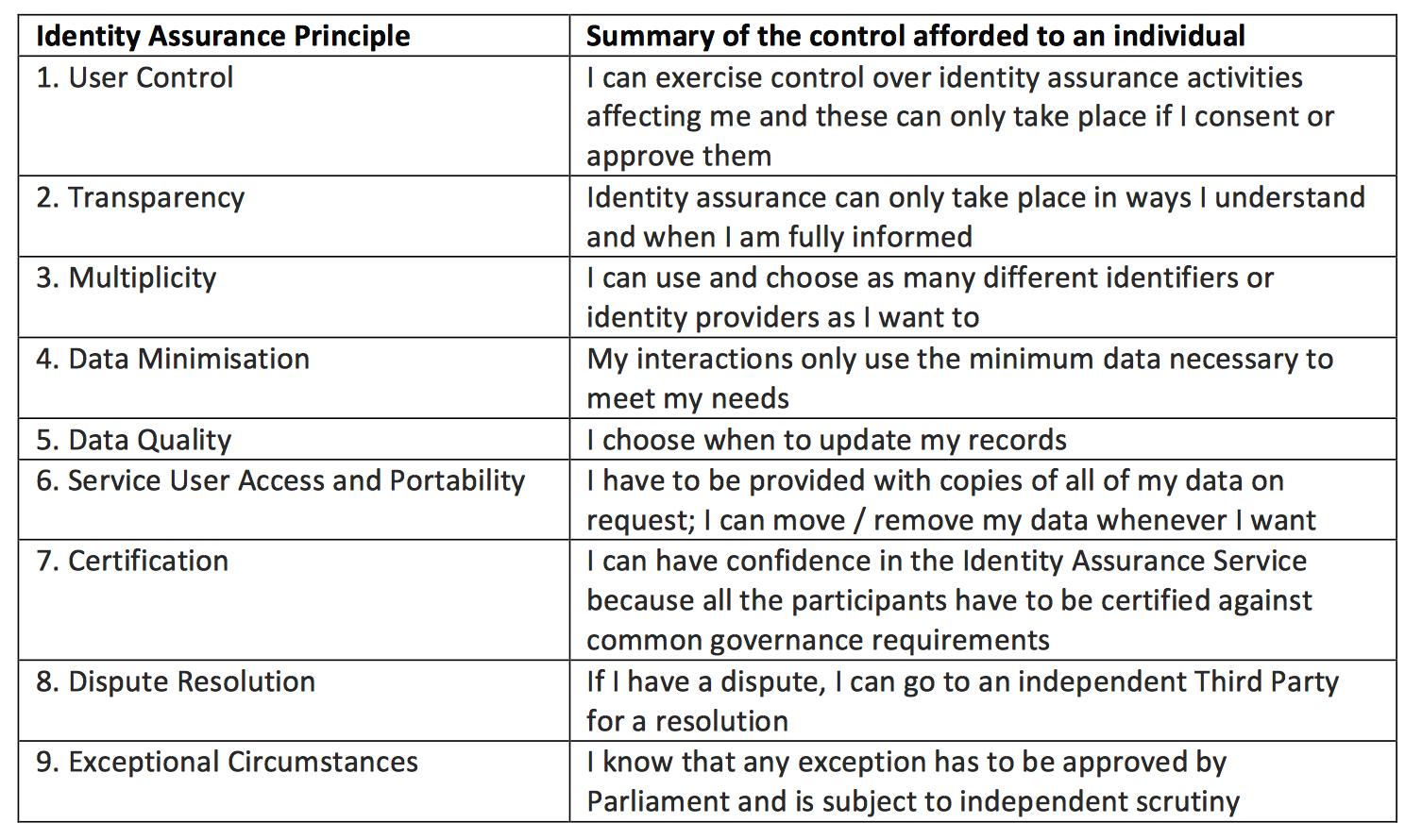 PCAG principles.png